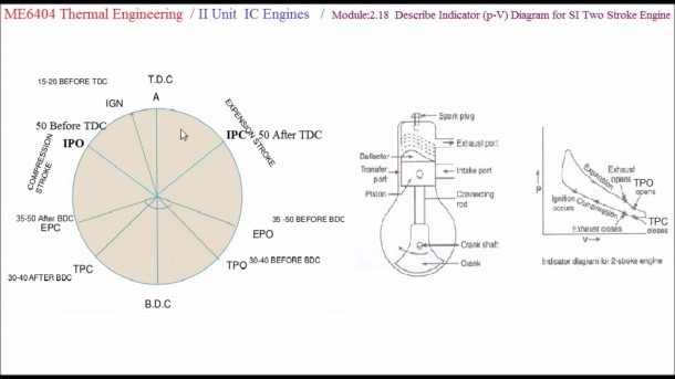 Two Stroke Cycle Si Engine Pv Diagram