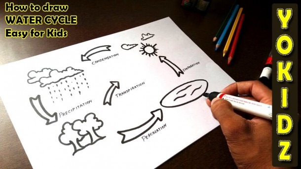 How To Draw Water Cycle Easy For Kids