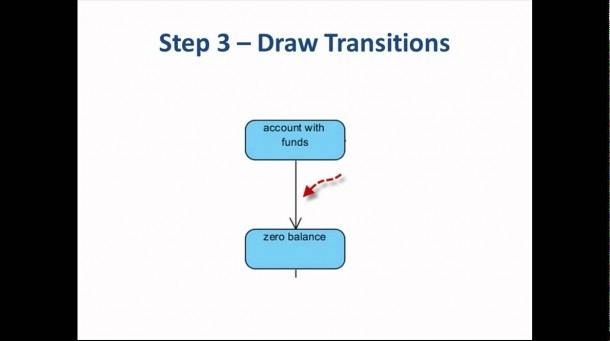 5 Steps To Draw A State Machine Diagram