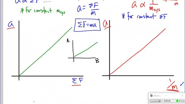 Analyzing Newton's 2nd Law Graphs