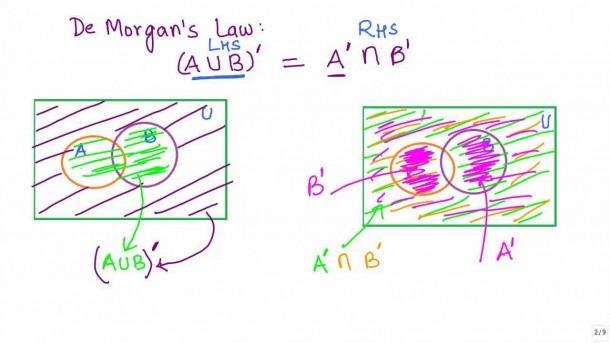Sets 17 Visualising De Morgans Law 1 Using Venn Diagrams Cbse