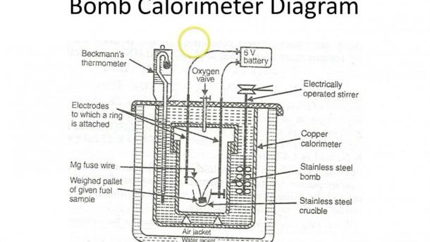 Determination Of Calorific Value Using Bomb Calorimeterby
