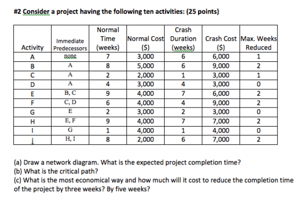 Solved  Consider A Project Having The Following Ten Activi