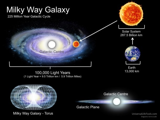 Milky Way Galaxy 225 Million Year Galactic Cycle