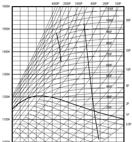 Diagramme Mollier Air