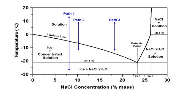 Nacl Phase Diagram