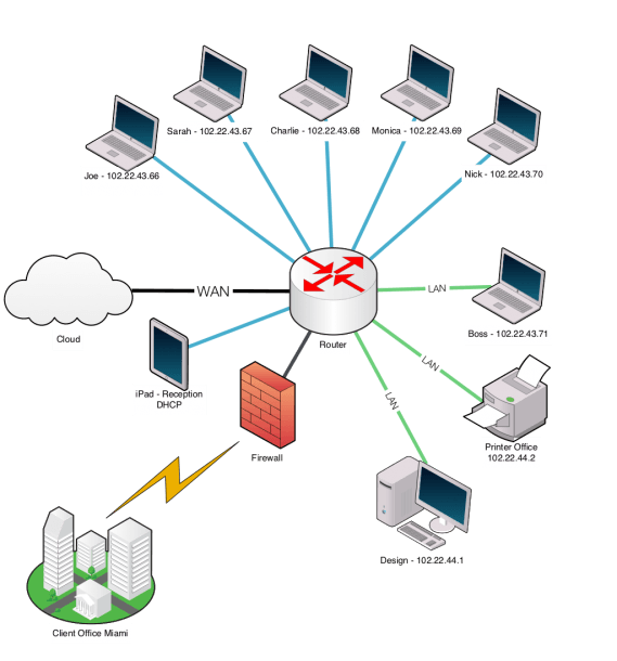Ten Тouch Network Diagram