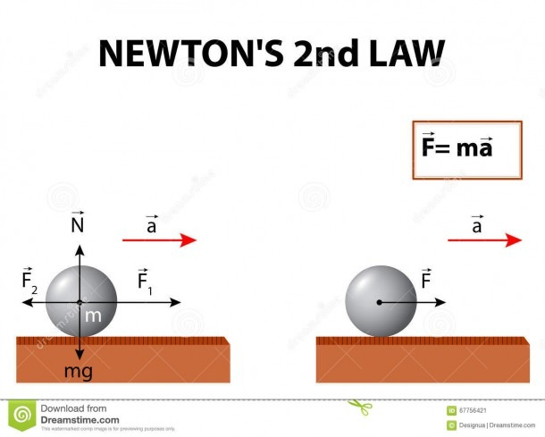 Newton's Second Law Stock Vector  Illustration Of Kick