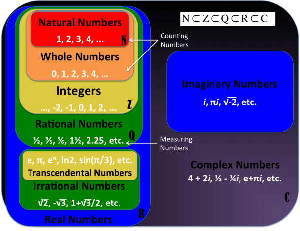 Creating A Number Set Venn Diagram Poster
