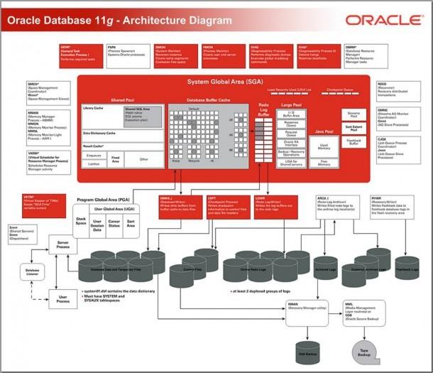 Oracle Database 11g – Architecture Diagram