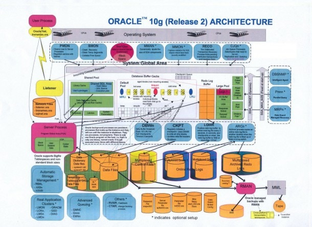 Techspace  Oracle Interview Questions