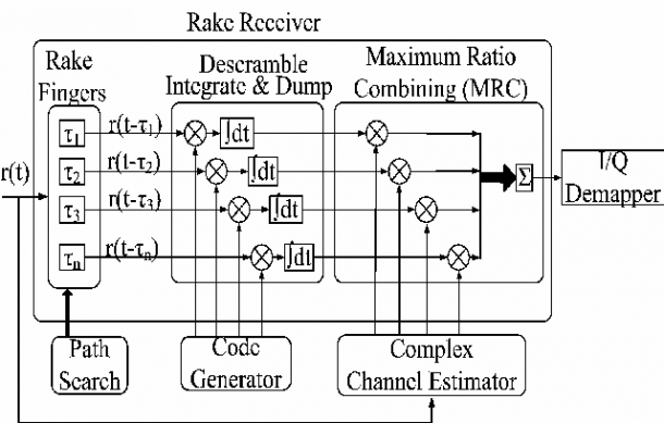 Overview Of A Direct Sequence Spread Spectrum System