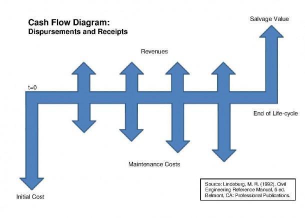 File Cashflowdiagram Pdf