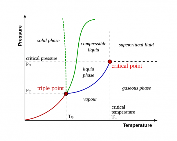 Triple Point Definition And Example (chemistry)