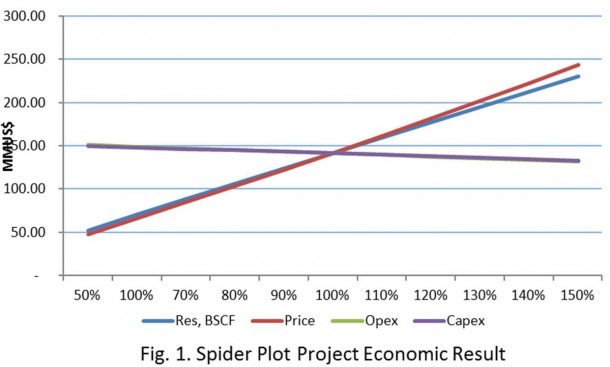 W16_aaa_sensitivity Analysis With Spider Diagram (project Economic