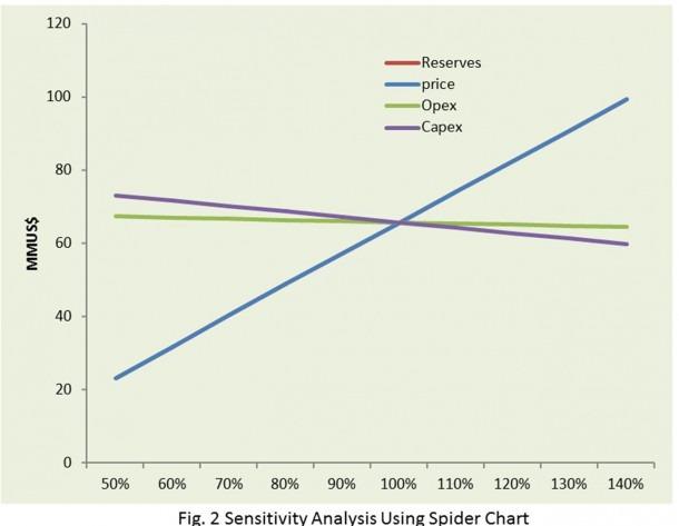 W9_aaa_ Sensitivity Analysis Using Spider Chart