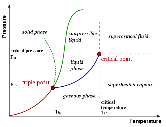 Plot Diagram Definition Beautiful What Is A Phase Diagram