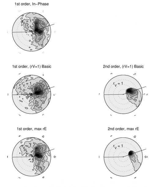 Polar Maps ( V R V ) Exhibiting Velocity V Ector Maximum Density
