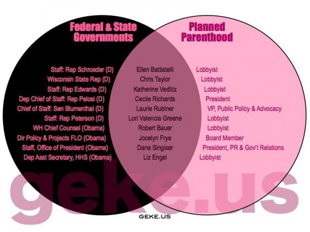 Government Venn Diagram