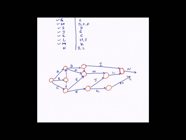 Draw Network Diagram Project Management Online Drawing Diagrams In