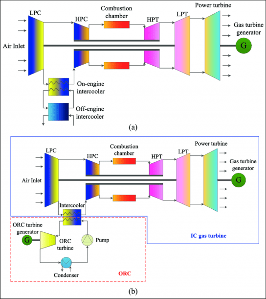 Schematic Diagram Of Ic Gas Turbine (a) Without And (b) With Orc