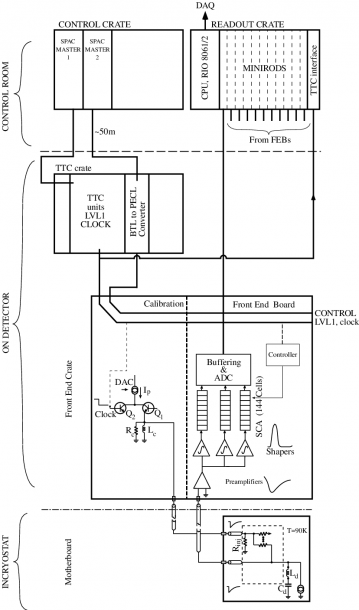 Schematic Of The Calorimeter Readout
