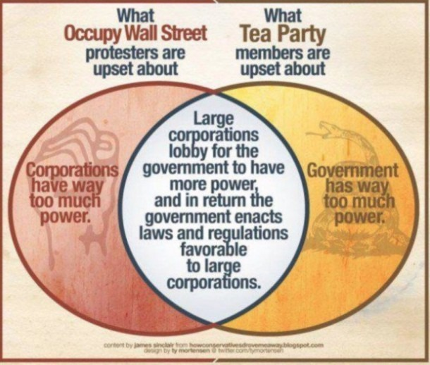 Semper Ratio  The Venn Diagram Of The American Oligarchy