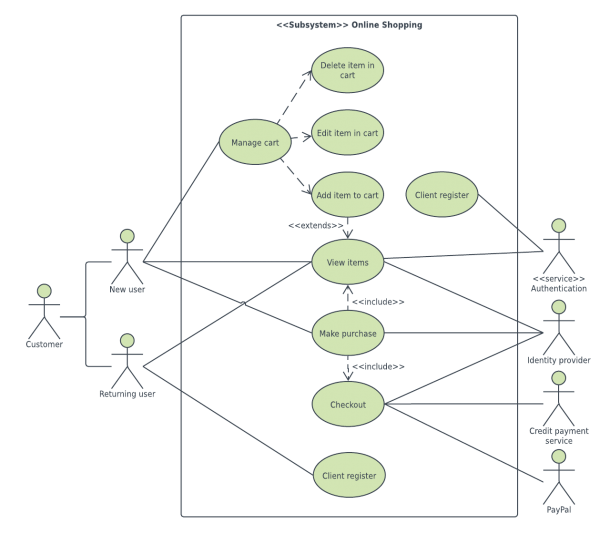Uml Diagram Templates And Examples