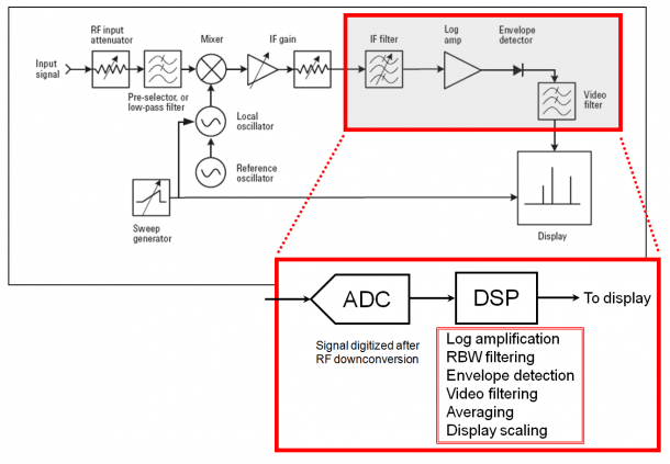 Lcr Q Meter Block Diagram