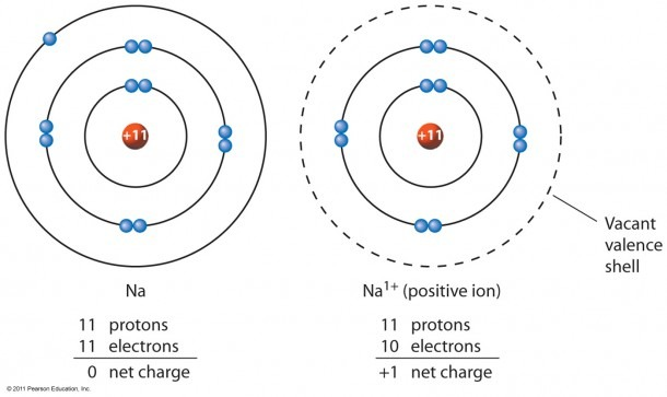 Sodium Ion Â« Kaiserscience