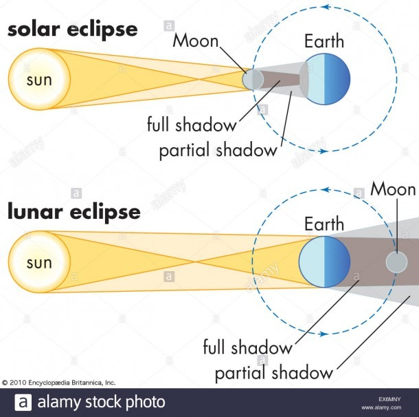 Moon Diagrams Stock Photos & Moon Diagrams Stock Images