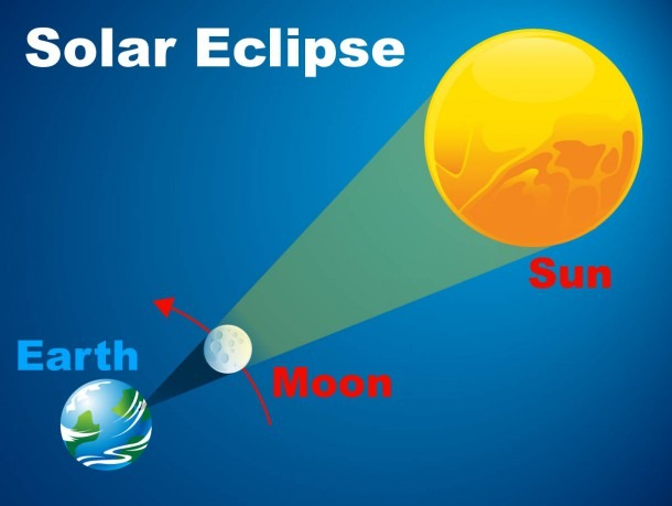Solar Eclipse Diagram