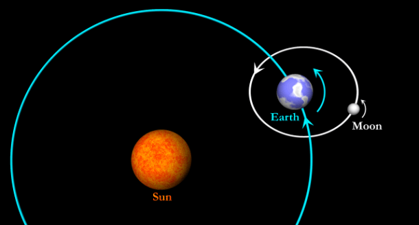 Diagram Of Sun Earth And Moon