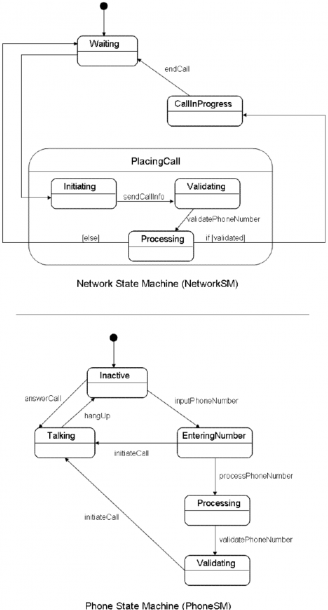 4  State Machine Diagrams For The Network And Phone Classes In The