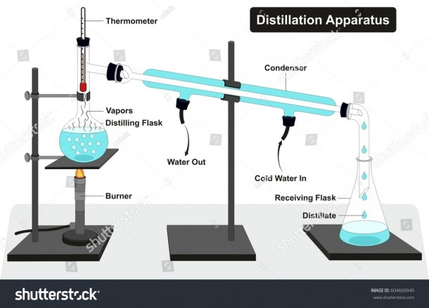 Distillation Apparatus Diagram Full Process Lab Stock Illustration