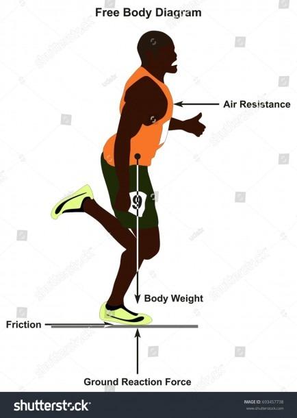 Free Body Diagram Showing Man Running Stock Vector (royalty Free