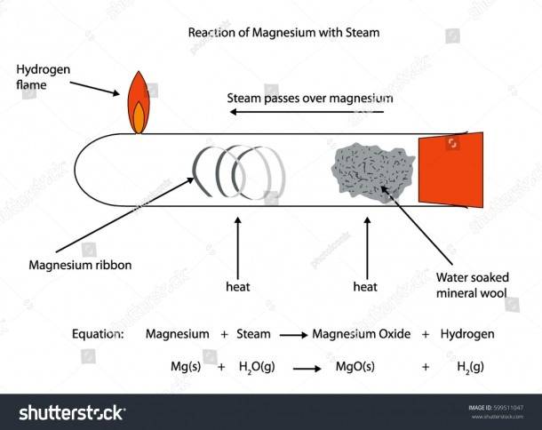 Labeled Diagram Magnesium Reacting Steam Stock Vector (royalty