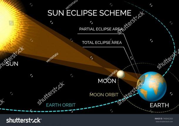 Solar Eclipse Diagram Sun Moon Orbiting Stock Vector (royalty Free