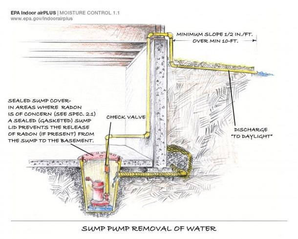 Sump Pump  Sump Pump Diagram