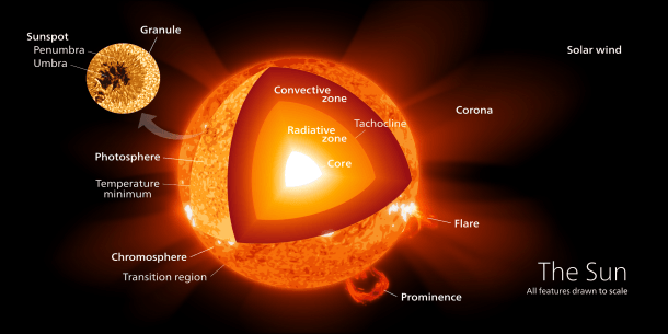 What Are The Parts Of The Sun