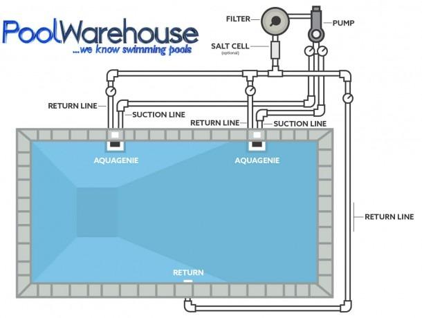 Pool Kit Plumbing Accessories, Pool Warehouse, Inground Pool Kits