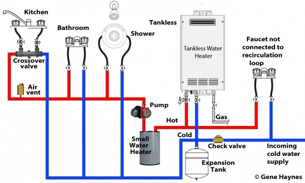 How To Set Up Tankless Recirculation System