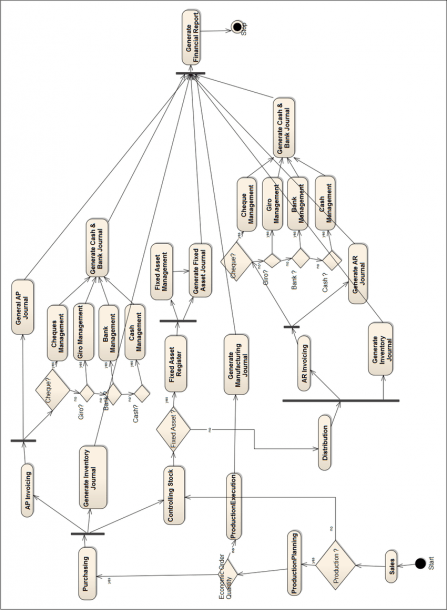The Business Process Activity Diagram (bpad) Of The Erp System