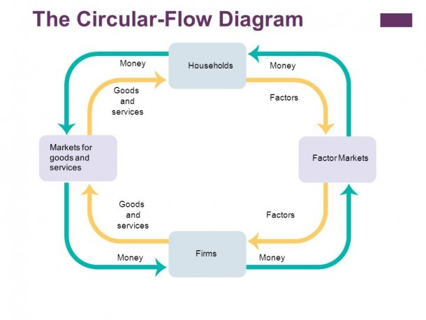 Money Flow Diagram