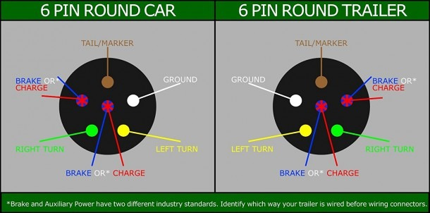6 Pin Round Trailer Wiring Diagram