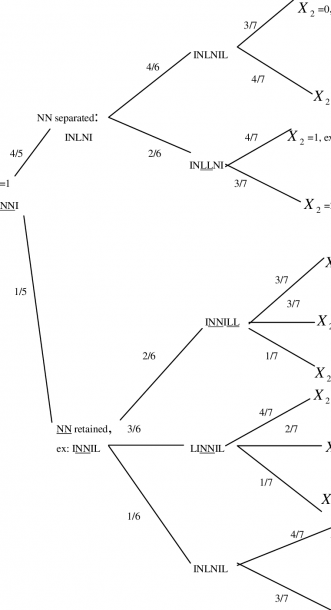 Tree Diagram For Calculation Of The Conditional Probability