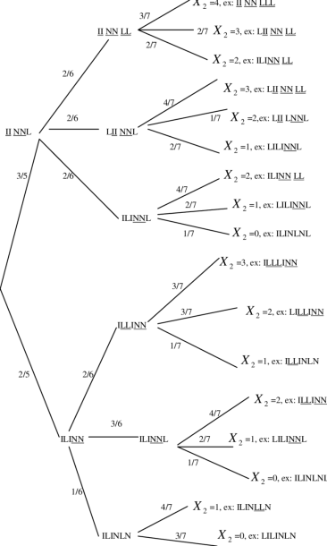 Tree Diagram For Calculation Of The Conditional Probability ) 2