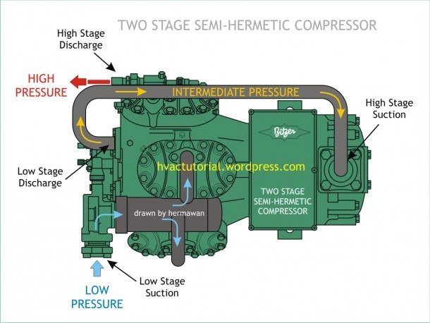 Two Stage Semi