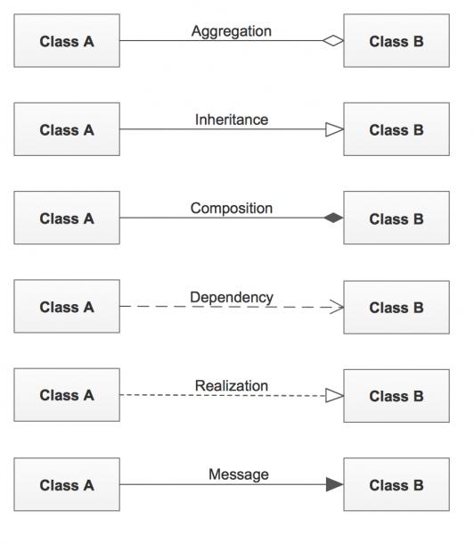 Uml Class Diagram Constructor