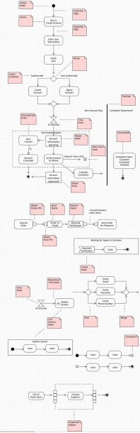 Uml 2 0 Activity Diagrams